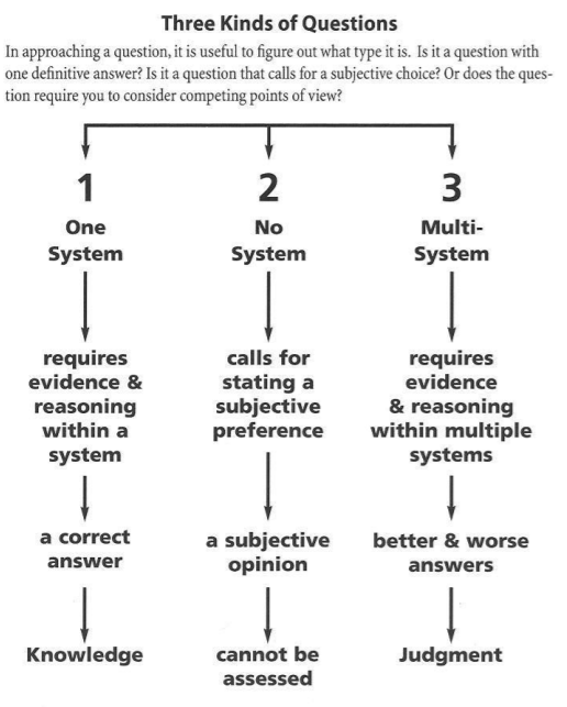 Three kinds of questions: An infographic describing the difference between single system thinking, no system thinking, and multi-system thinking