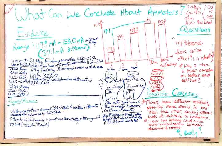 White board of student results re: What Can We Conclude About Ammeters?